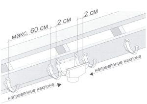 Водосточные системы ПВХ